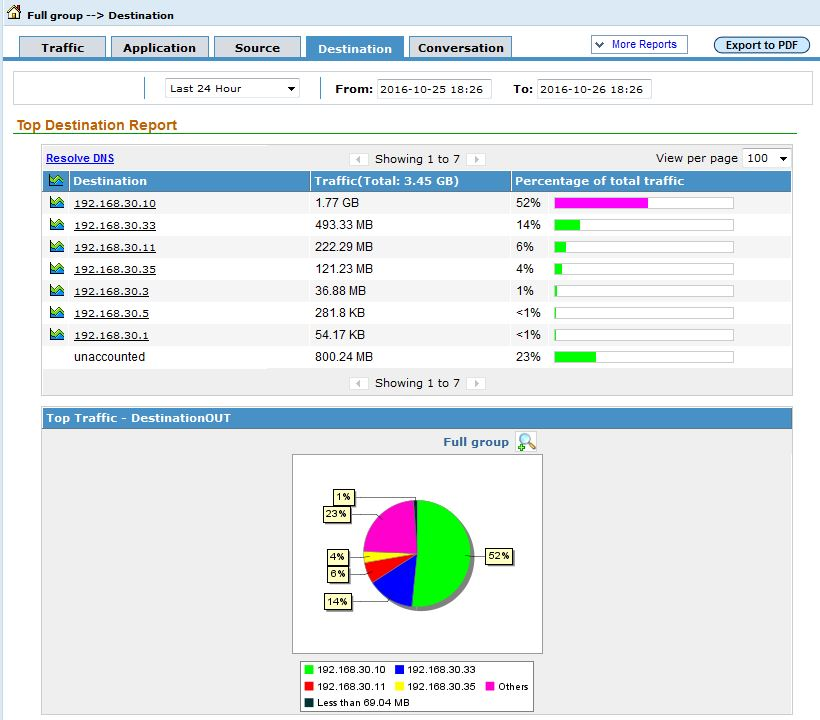 NetFlow Analyzer.